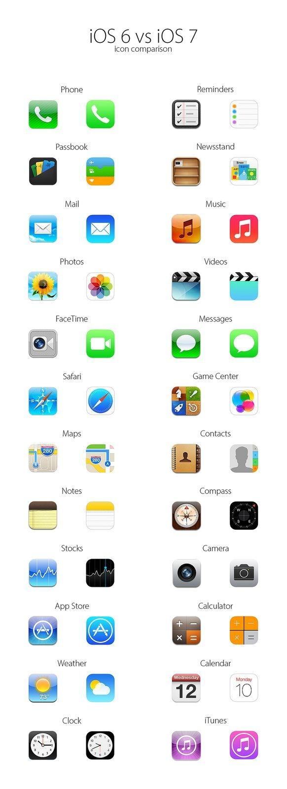 diferenças entre iOS 6 e iOS 7