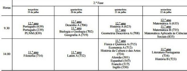 Exames Nacionais em 2016